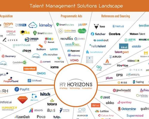 Talent Management Solutions Landscape