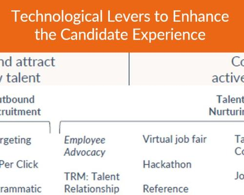 Technological Levers: Candidate Experience